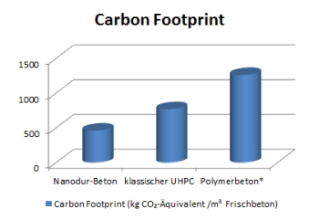 carbon footprint deutsch